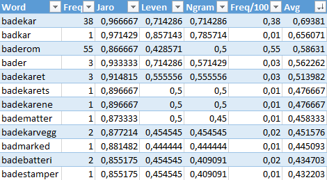 Evaluating algorithm with Excel